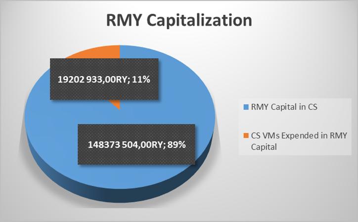 RMY Capitalization 09-05-2018