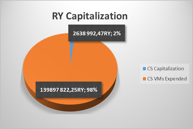 RY Capitalization 02-09-2018