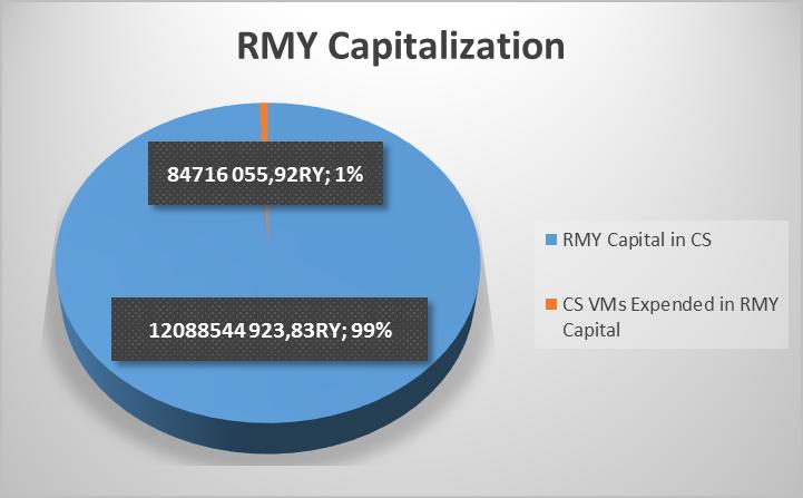 Капитализация эмитента RMY на 22-08-2019