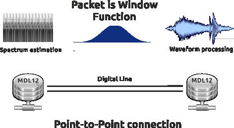 Настройка Сферической Интерактивной Сети при помощи модема MDL12