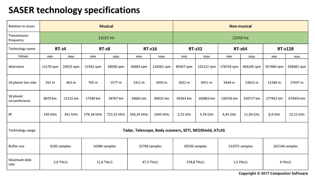 Техническая спецификация платформы САЗЕР RT-zX
